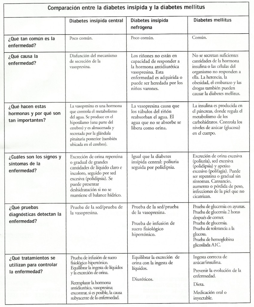 Diabetes Insípida y Diabetes mellitus. Comparación.