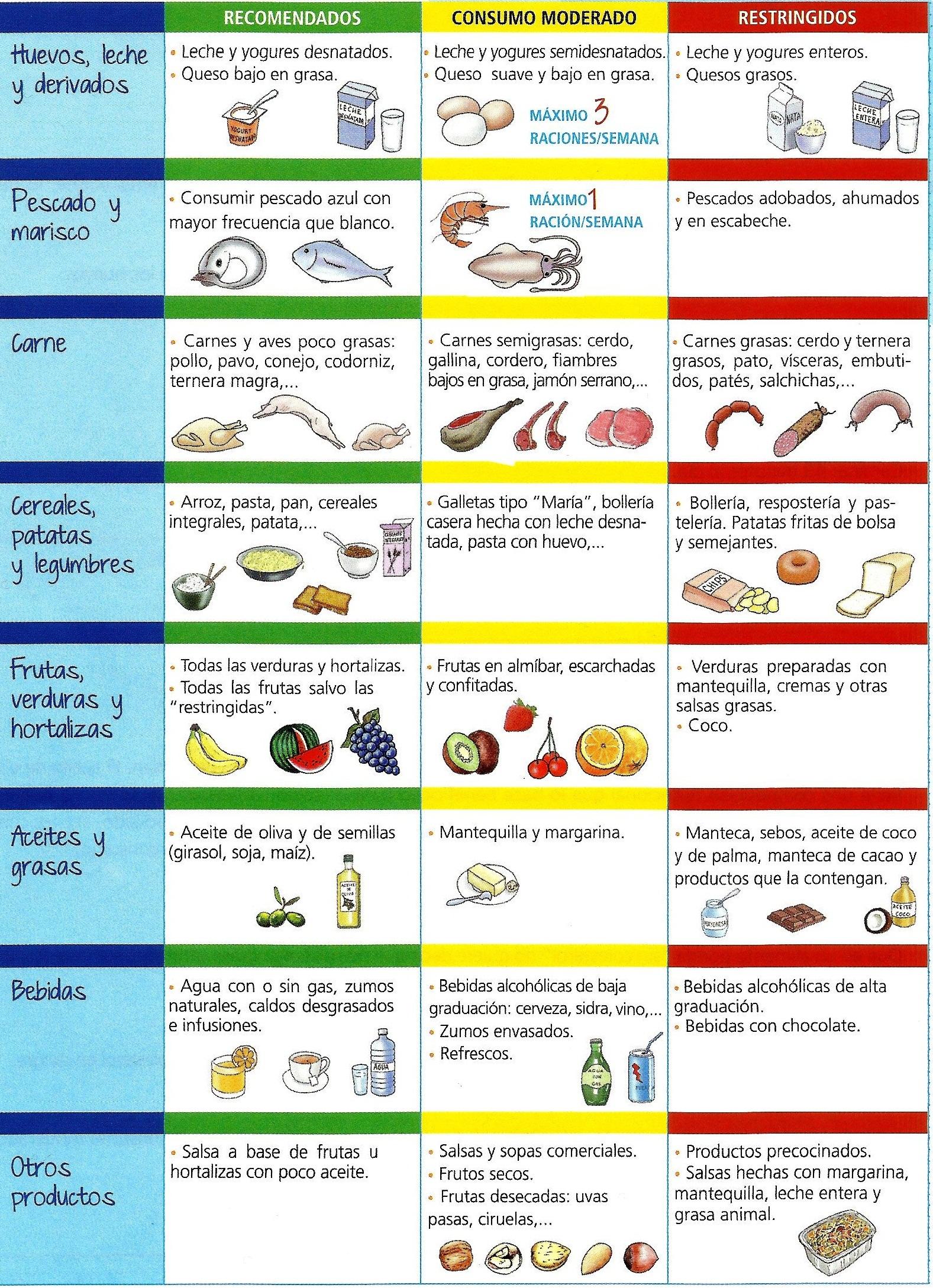 alimentos permitidos dieta colesterol