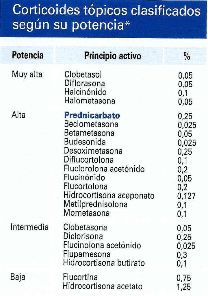 corticoides tópicos